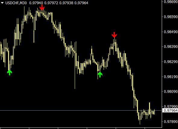 mt5 indicators
